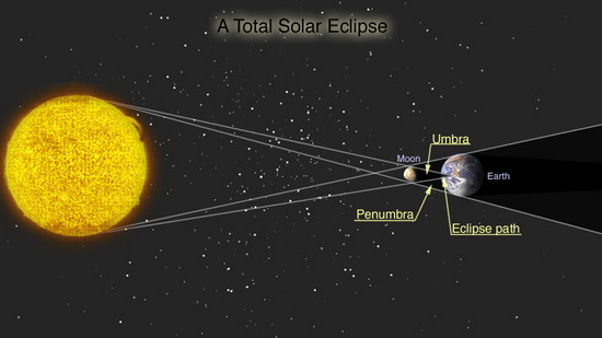 annular solar eclipse diagram. eclipse diagram